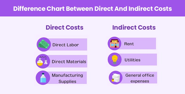 Difference Chart Between Direct And Indirect Costs